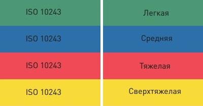 ISO 10243 цветовое обозначение